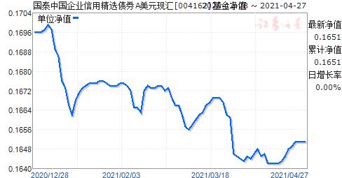 国泰中国企业信用精选债券A美元现汇(004162)净值走势