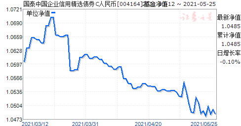 国泰中国企业信用精选债券C人民币(004164)净值走势