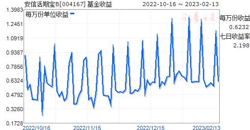 安信活期宝B(004167)走势图