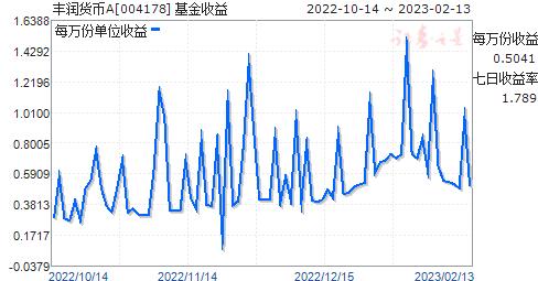 丰润货币A(004178)走势图