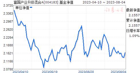富国产业升级混合(004183)净值走势