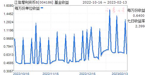 江信增利货币B(004186)走势图