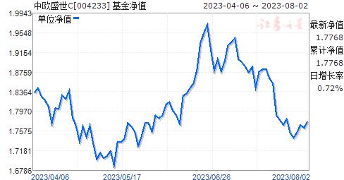 中欧盛世C(004233)净值走势
