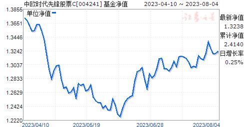 中欧时代先锋股票C(004241)净值走势