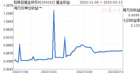 招商招禧宝货币B(004262)走势图