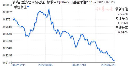 浦银安盛安恒回报定期开放混合C(004275)净值走势