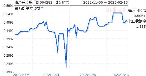 博时兴荣货币(004282)走势图