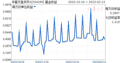 华富天盈货币A(004285)走势图
