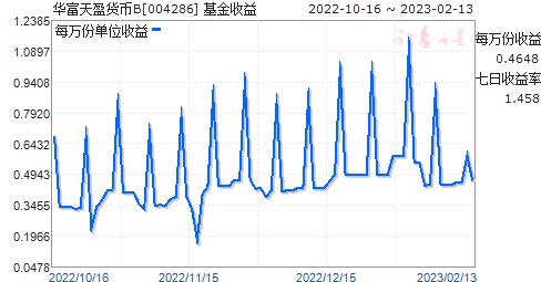 华富天盈货币B(004286)走势图