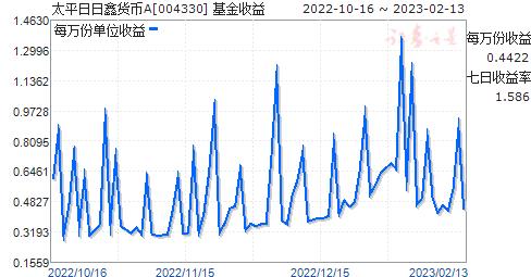 太平日日鑫货币A(004330)走势图