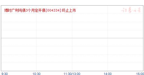 博时广利纯债债券(004334)净值走势