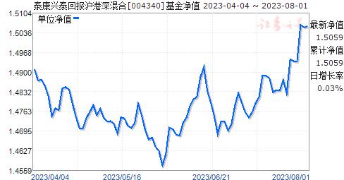 泰康兴泰回报沪港深混合(004340)净值走势