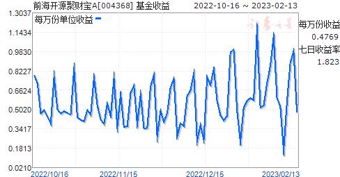 前海开源聚财宝A(004368)走势图