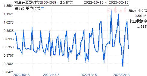 前海开源聚财宝B(004369)走势图