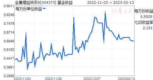 金鹰增益货币B(004373)走势图