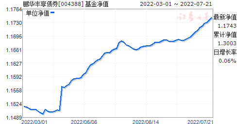 鹏华丰享债券(004388)净值走势