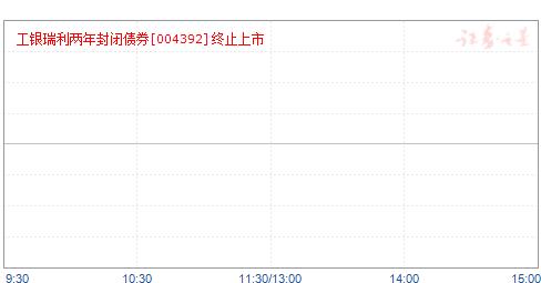 工银瑞利两年封闭债券(004392)净值走势