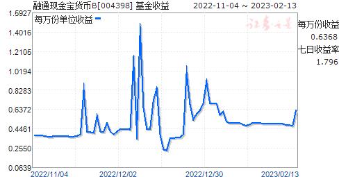 融通现金宝货币B(004398)走势图