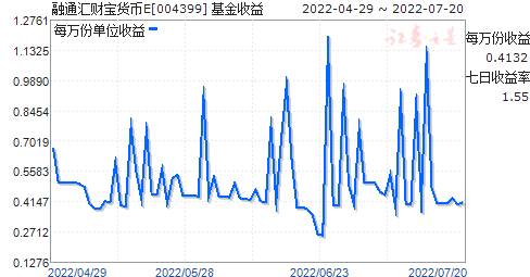 融通匯財寶貨幣E(004399)走勢圖