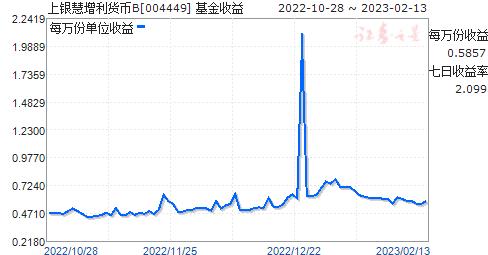 上银慧增利货币(004449)走势图