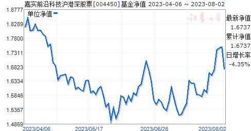 嘉实前沿科技沪港深股票(004450)净值走势