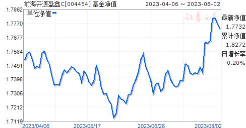 前海开源盈鑫C(004454)净值走势