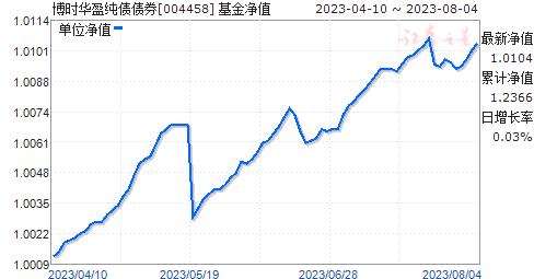 博时华盈纯债债券(004458)净值走势