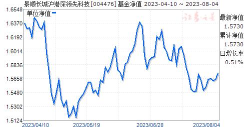 景顺长城沪港深领先科技(004476)净值走势