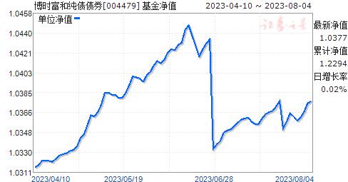 博时富和纯债债券(004479)净值走势