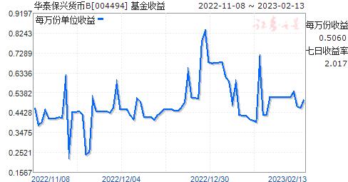 华泰保兴货币B(004494)走势图