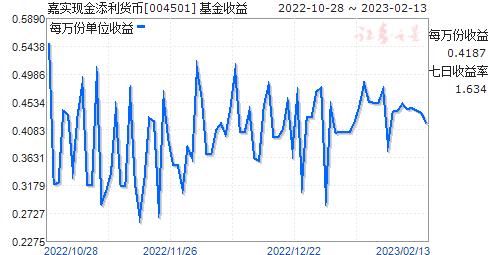 嘉实现金添利货币(004501)走势图