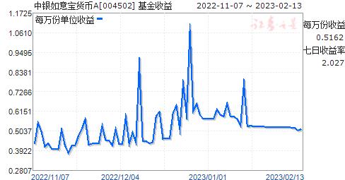 中银如意宝货币A(004502)走势图