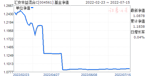 汇安丰益混合C(004561)净值走势