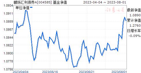 鹏扬汇利债券A(004585)净值走势