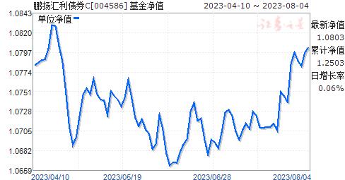 鹏扬汇利债券C(004586)净值走势