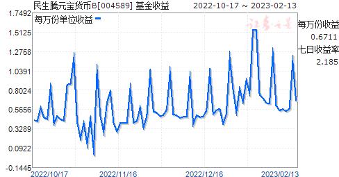 民生腾元宝货币B(004589)走势图