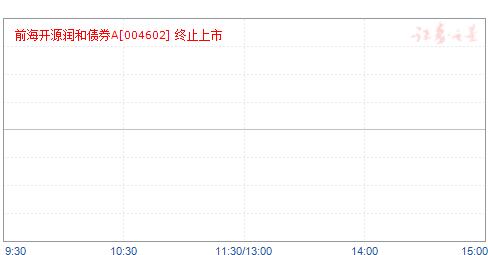 前海开源润和定开债券A(004602)净值走势