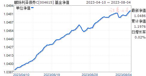 鹏扬利泽债券C(004615)净值走势