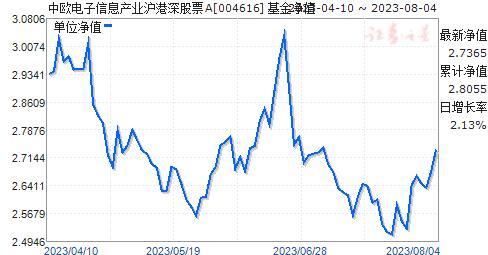 中欧电子信息产业沪港深股票(004616)净值走势