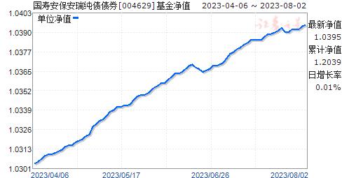 国寿安保安瑞纯债债券(004629)净值走势