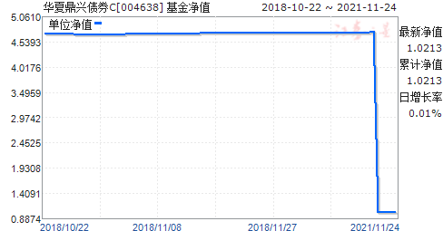 华夏鼎兴债券C(004638)净值走势