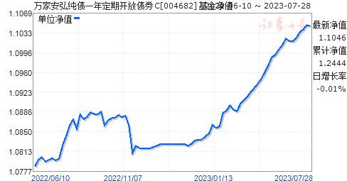 万家安弘纯债一年定期开放债券C(004682)净值走势