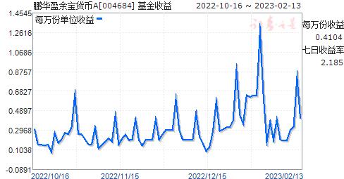 鹏华盈余宝货币A(004684)走势图