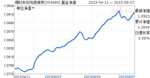 博时丰庆纯债债券(004689)净值走势