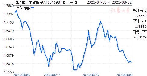 博时军工主题股票(004698)净值走势