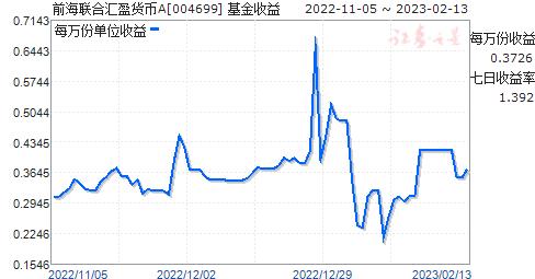 前海联合汇盈货币A(004699)走势图