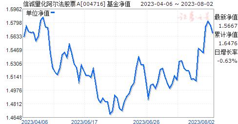 信诚量化阿尔法股票(004716)净值走势
