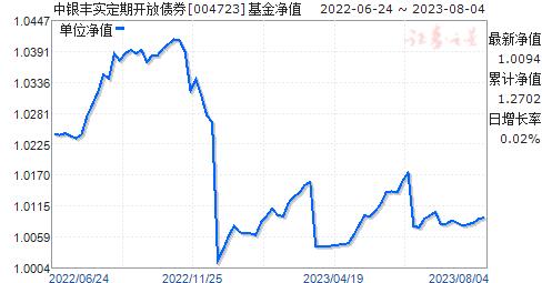 中银丰实定期开放债券(004723)净值走势
