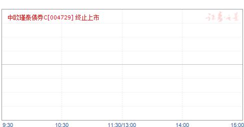 中欧瑾泰灵活配置混合C(004729)净值走势