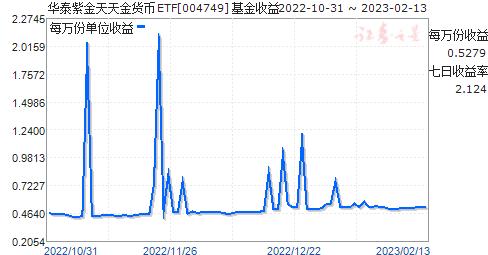 華泰紫金天天金貨幣ETF(004749)走勢圖